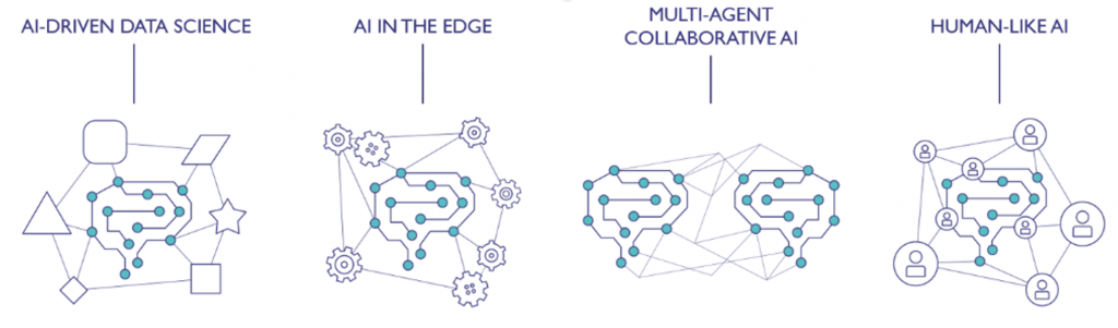 AI-Driven Data Science, AI In The Edge, Multi-agent Collaborative AI, Human-Like AI